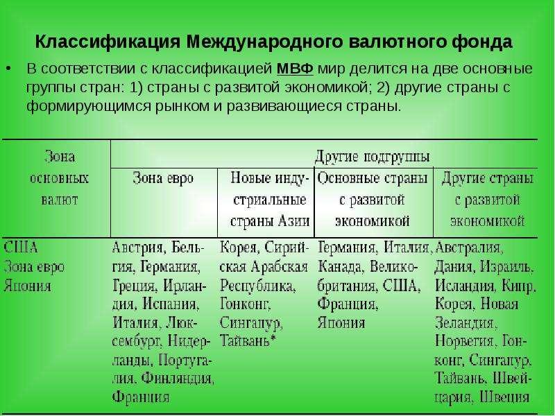 Классификация Международного валютного фонда В соответствии с классификацией МВФ мир делится на две