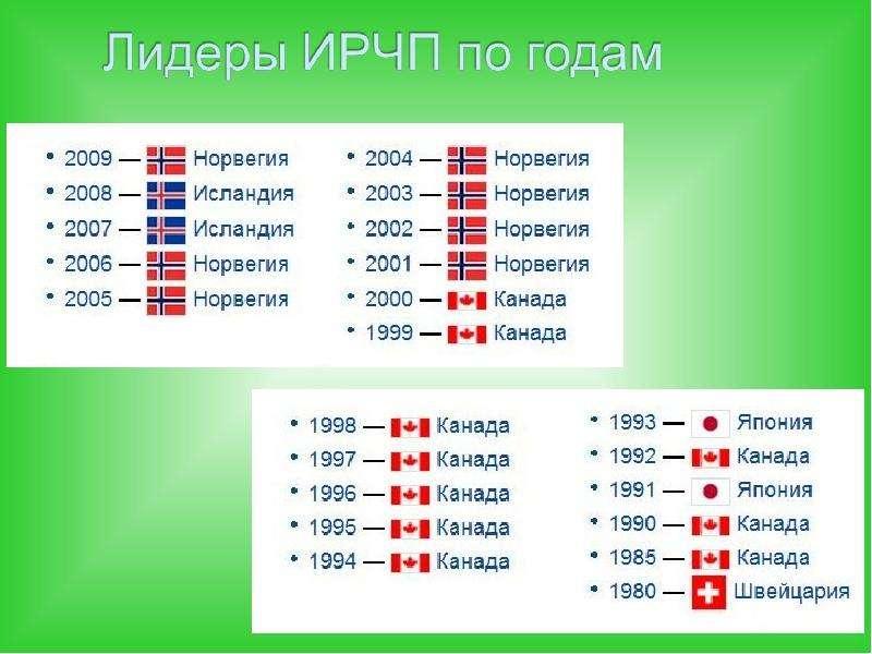 Экономическая география и регионалистика мира, слайд 84