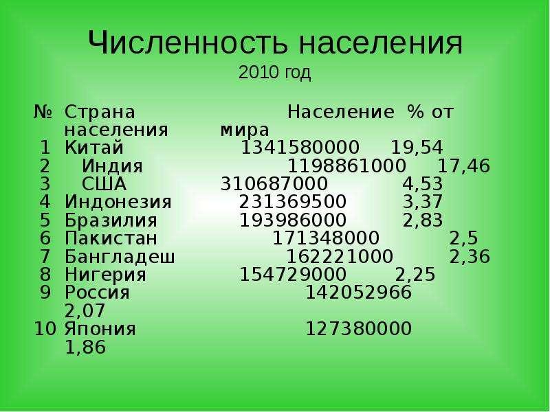 Численность населения 2010 год № Страна Население % от населения мира 1 Китай 1341580000 19,54 2 Инд