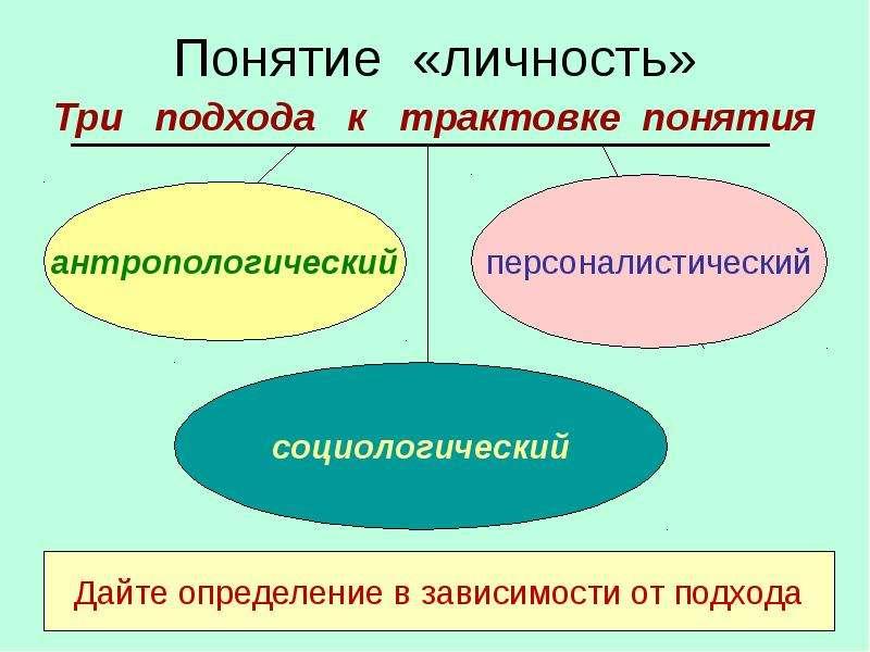 Социология Определение Личности