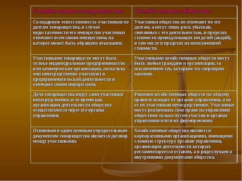 Статус участников хозяйственных товариществ