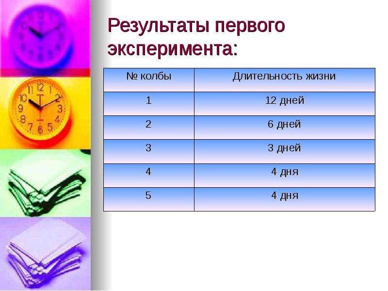 Результаты первого эксперимента:
