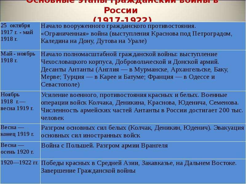 истории шпаргалка гражданская по в 1917-1922 война россии
