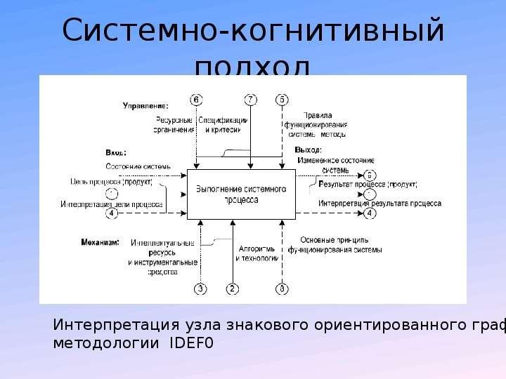 Системно-когнитивный подход