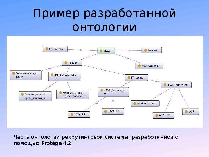 Пример разработанной онтологии