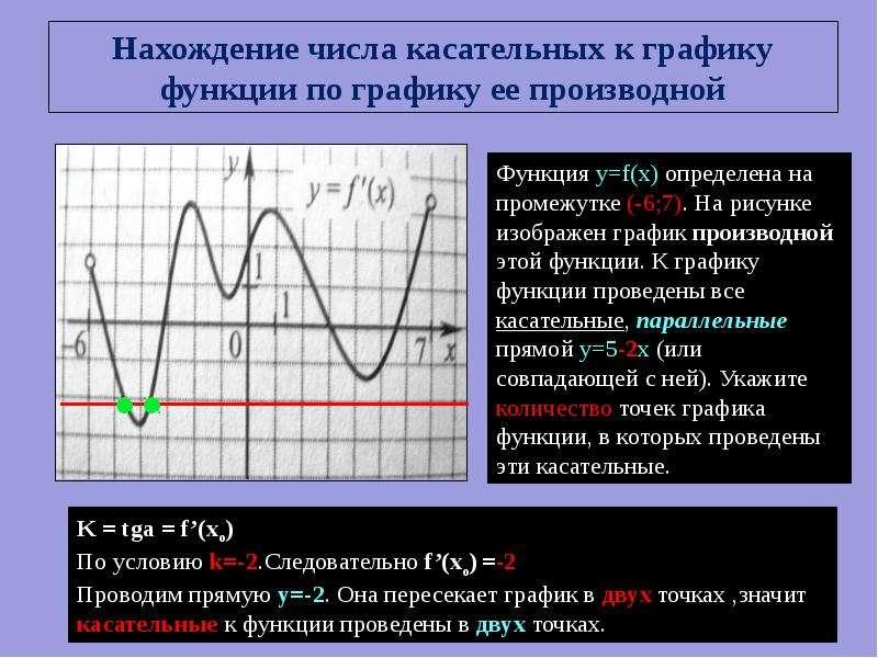 число касательных по графику функции
