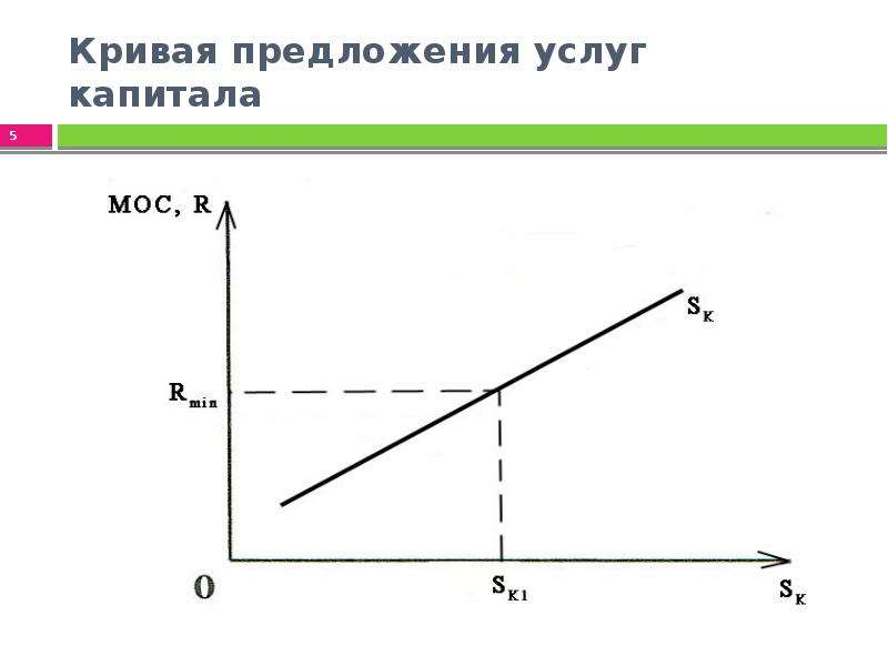Кривая предложения услуг капитала