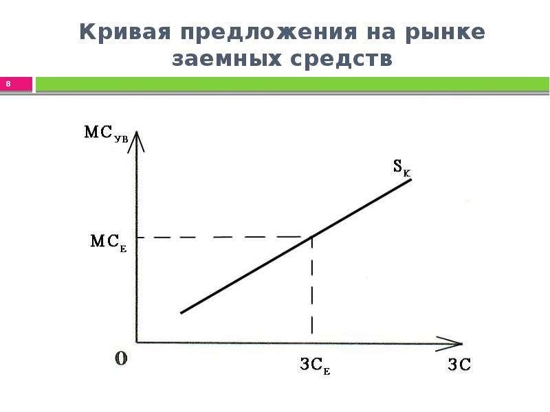Кривая предложения на рынке заемных средств