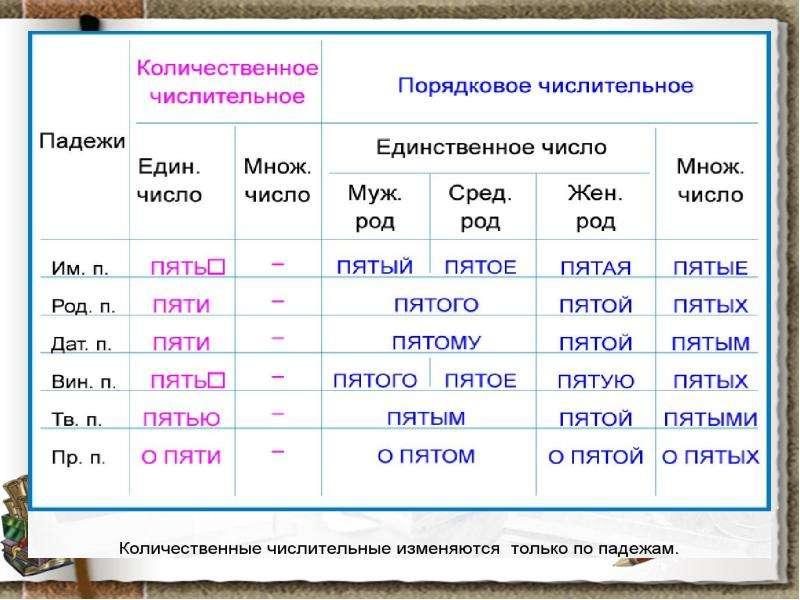 Имя числительное как часть речи, слайд 6