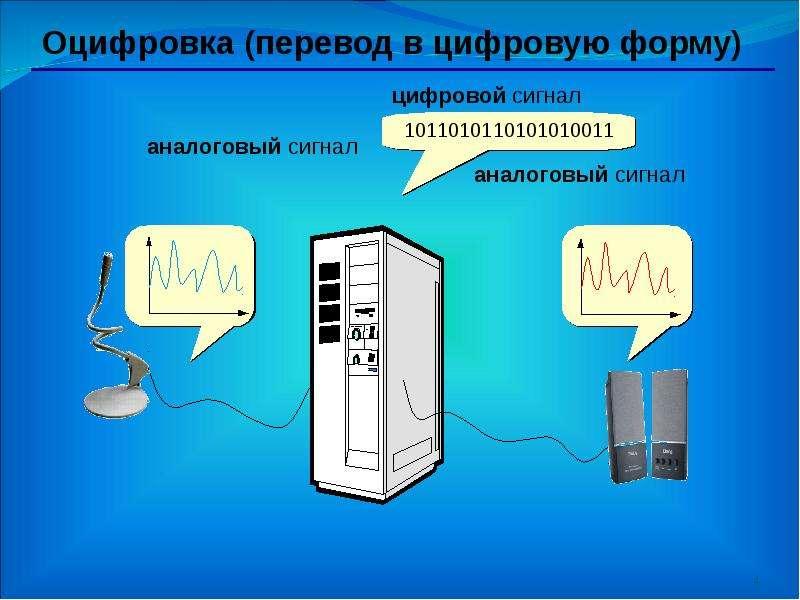 На тему Кодирование и обработка звуковой информации, рис. 4