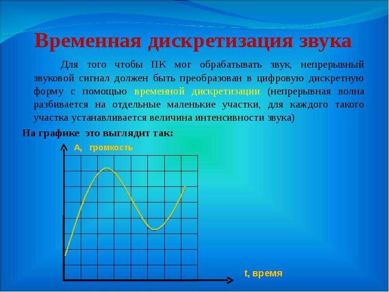 Временная дискретизация звука Для того чтобы ПК мог обрабатывать звук, непрерывный звуковой сигнал д