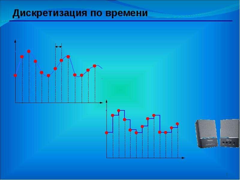 На тему Кодирование и обработка звуковой информации, рис. 6