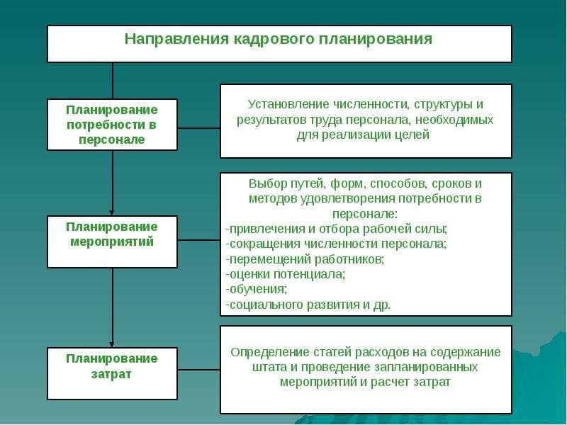 Реферат на тему оценка потребности в персонале Древний сайт  Курсовая работа на тему аудит предприятия