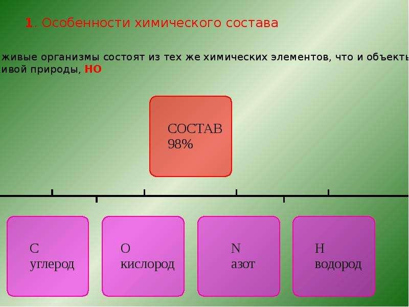 1. Особенности химического состава