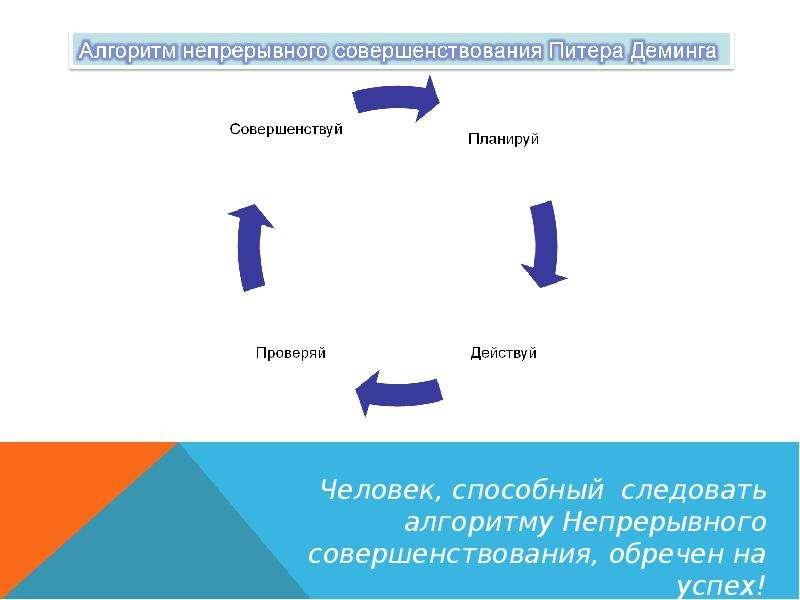 Этапы продаж Авторский тренинг Сергея Шашкина, слайд 19