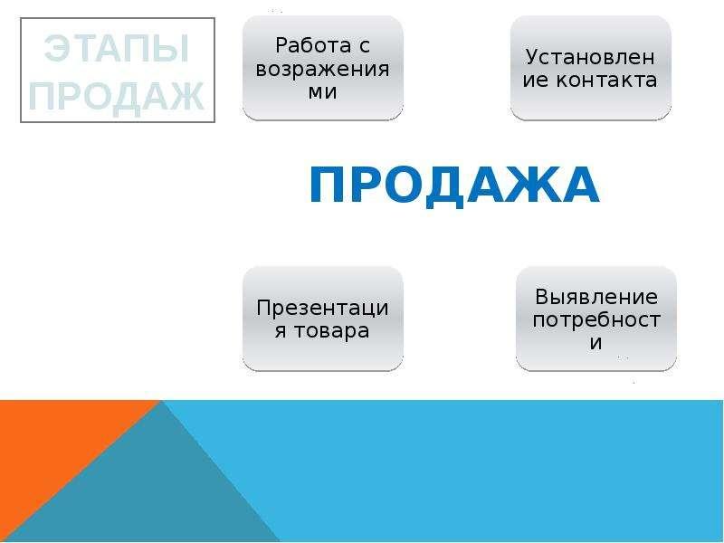 Этапы продаж Авторский тренинг Сергея Шашкина, слайд 6