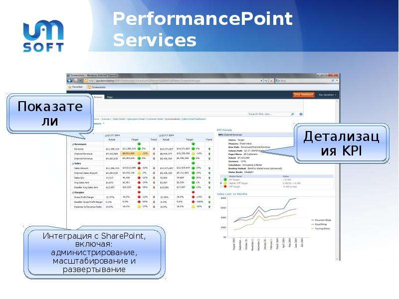 sharepoint 2010 powerpoint services Sharepoint 2010 end-user training manual enter your services account username and sharepoint 2010's team sites provide you with a default calendar for.