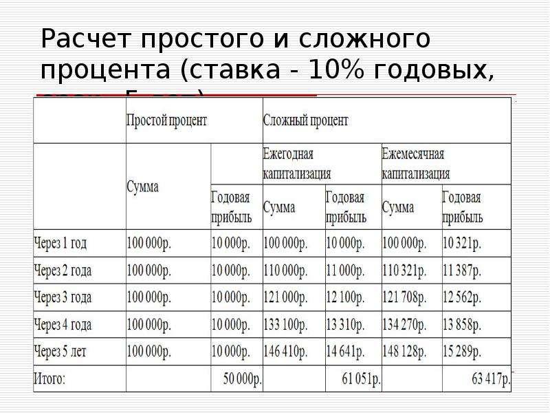 выборе термобелья как рассчитать процент годовых также варианты