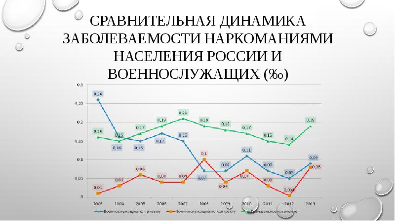 Сравнительная динамика заболеваемости наркоманиями населения России и военнослужащих (‰)