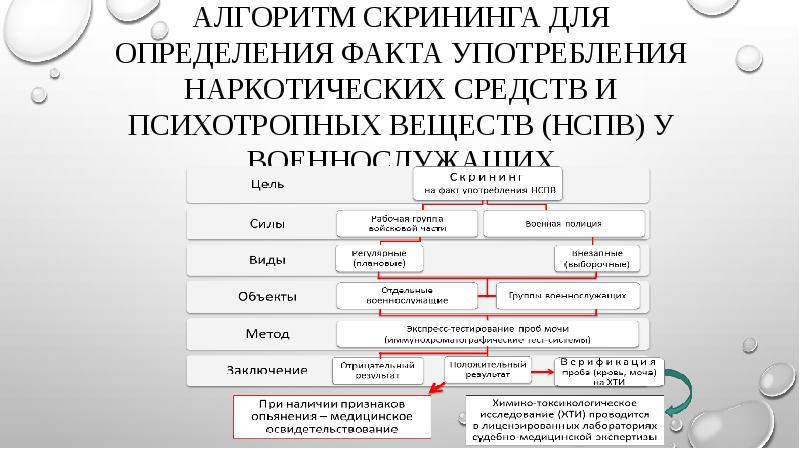 Алгоритм скрининга для определения факта употребления наркотических средств и психотропных веществ (