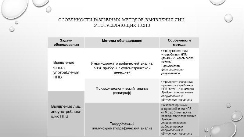 Особенности различных методов выявления лиц, употребляющих НСПВ