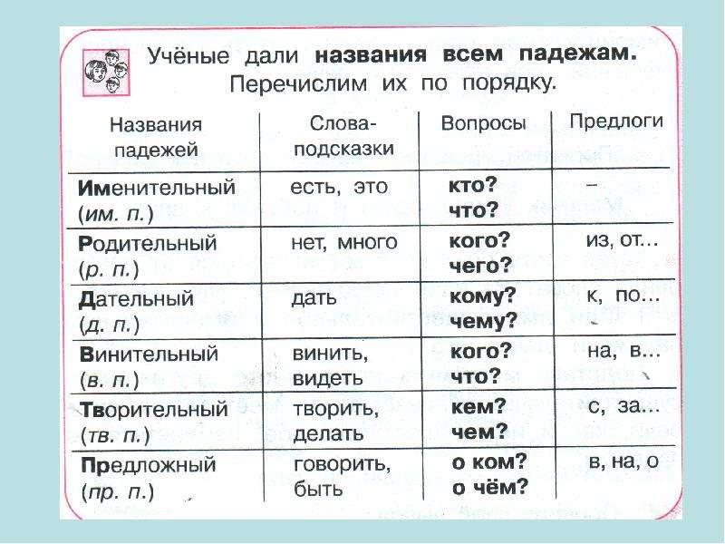 Тема урока Как ещё могут изменяться слова?, слайд 6