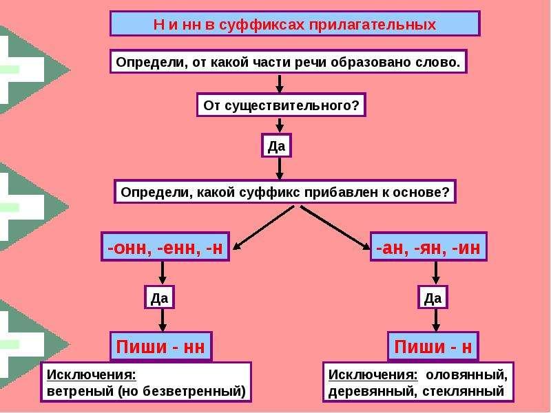 узнали правила суффиксы в прилагательных анн янн дидактических
