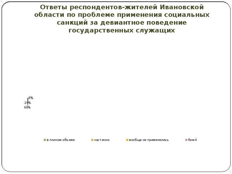 Ответы респондентов-жителей Ивановской области по проблеме применения социальных санкций за девиантн