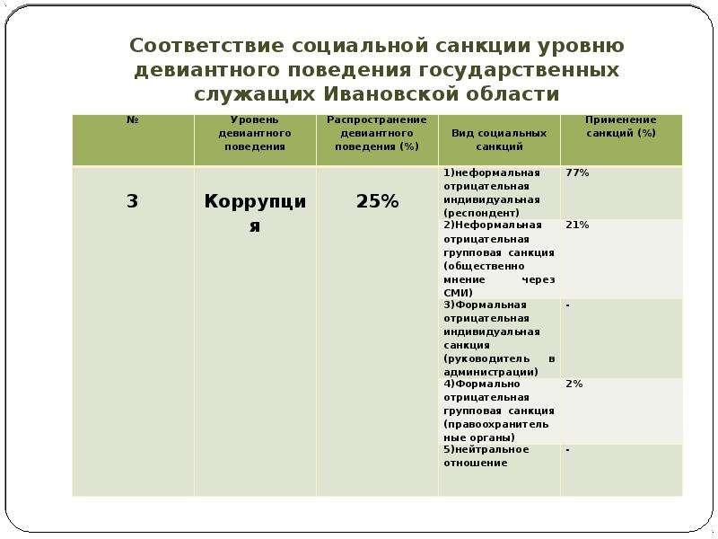 Соответствие социальной санкции уровню девиантного поведения государственных служащих Ивановской обл