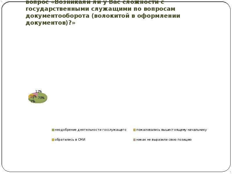 Ответы респондентов-жителей Ивановской области на вопрос «Возникали ли у Вас сложности с государстве
