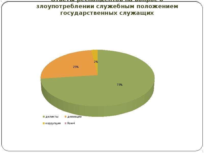 Ответы респондентов на вопрос о злоупотреблении служебным положением государственных служащих