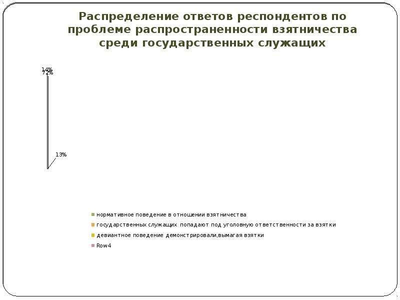 Распределение ответов респондентов по проблеме распространенности взятничества среди государственных