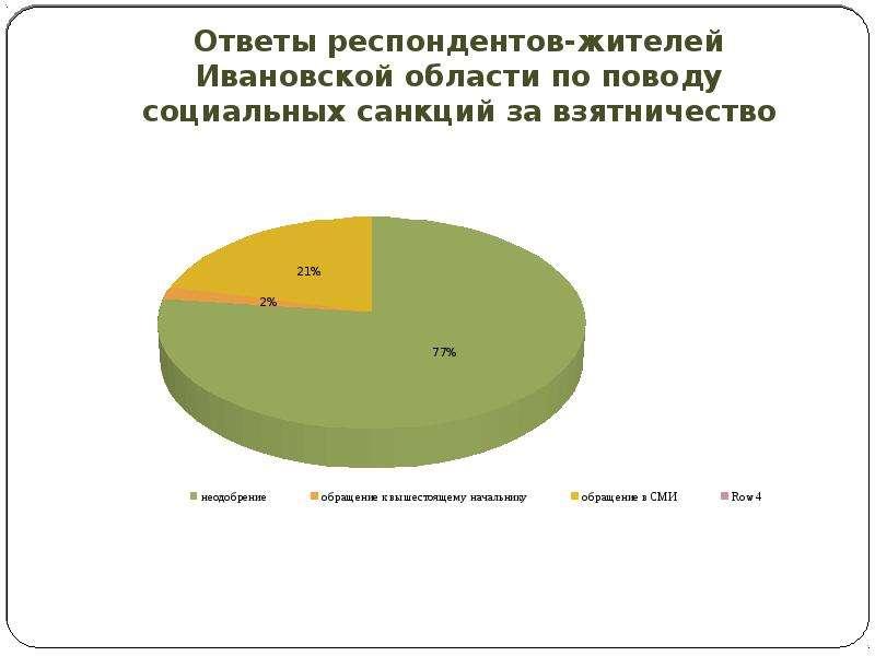 Ответы респондентов-жителей Ивановской области по поводу социальных санкций за взятничество