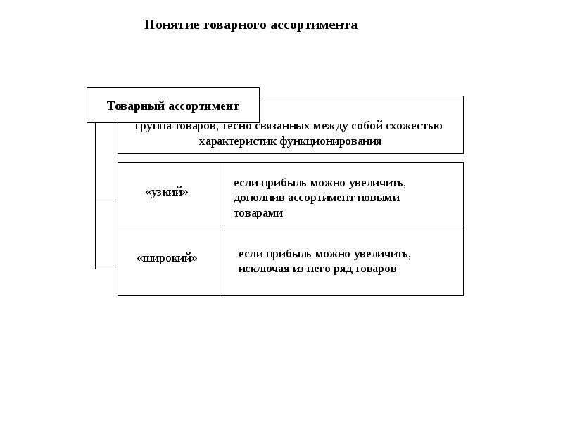 Понятие товарных таблиц