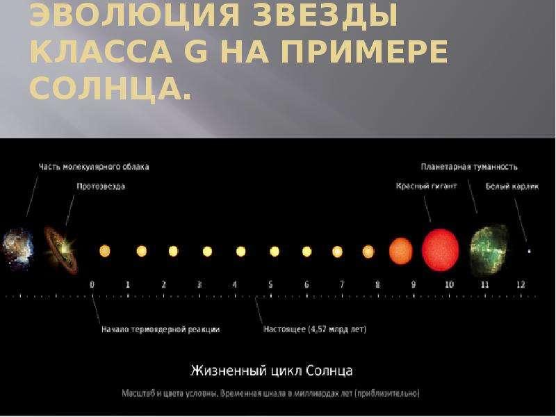 Эволюция звезды класса G на примере Солнца.