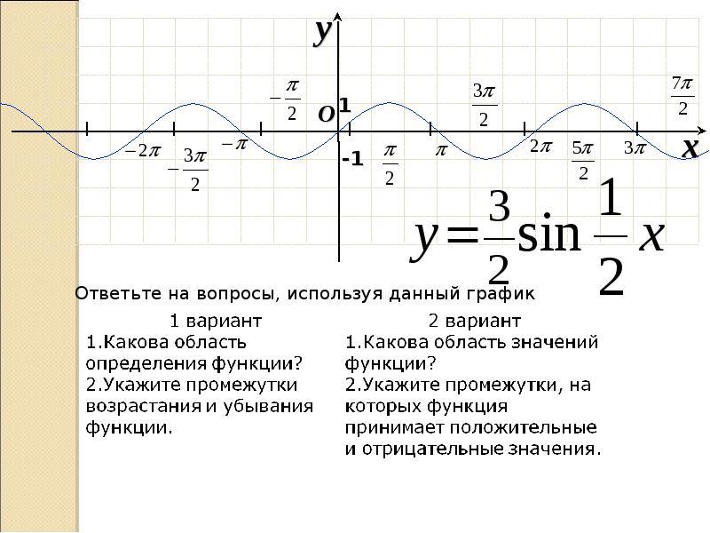 ФОРМУЛЫ СЛОЖЕНИЯ И ИХ СЛЕДСТВИЯ ТРИГОНОМЕТРИЧЕСКИЕ ФУНКЦИИ, слайд 13