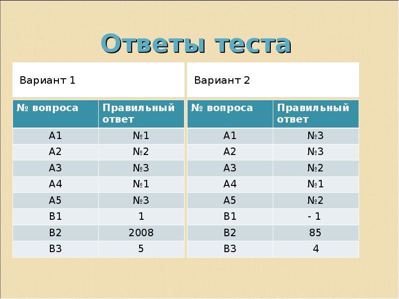 Ответы теста Вариант 1
