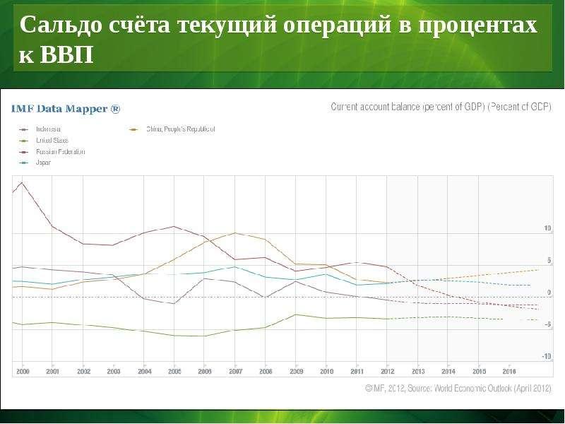 Сальдо счёта текущий операций в процентах к ВВП