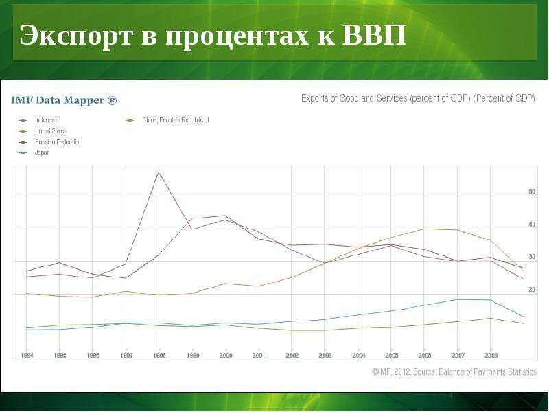 Экспорт в процентах к ВВП