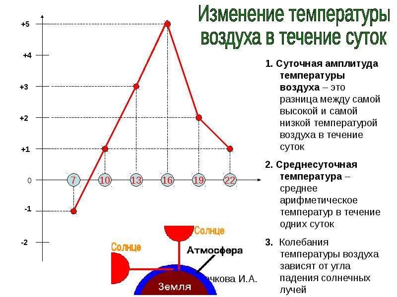Почему меняется температура тела у человека в течении суток