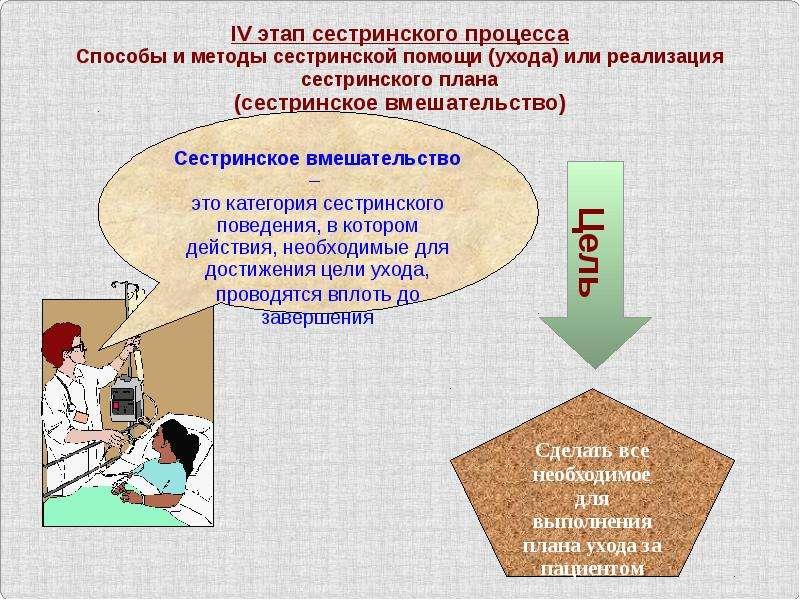 Понятие медсестринского процесса. Функции сестринства. - скачать презентацию