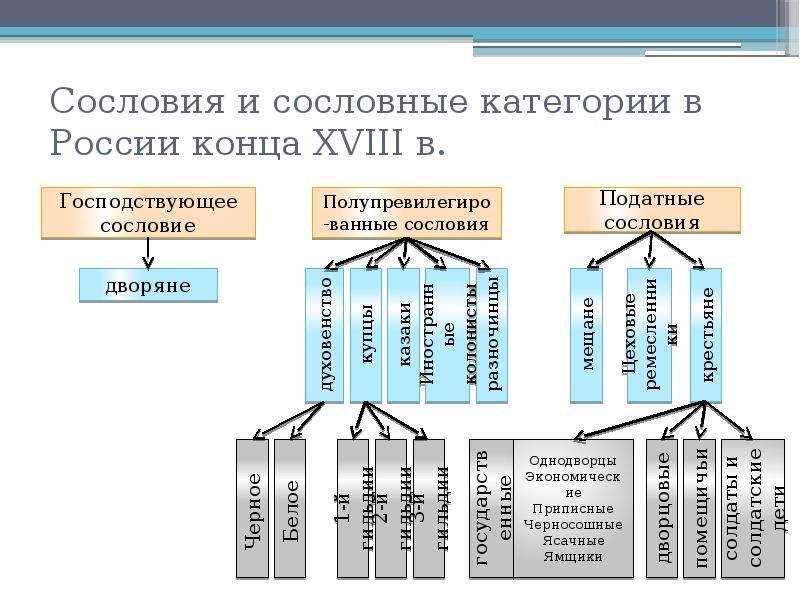 Схема сословий 20 в россии