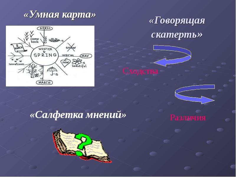 «Говорящая скатерть» «Умная карта»