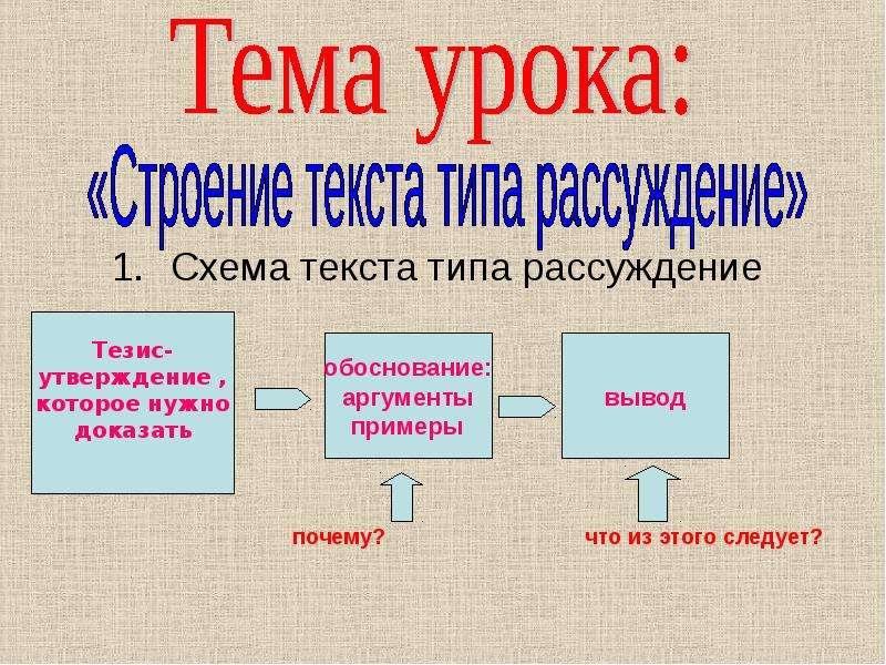Схема текста типа рассуждение