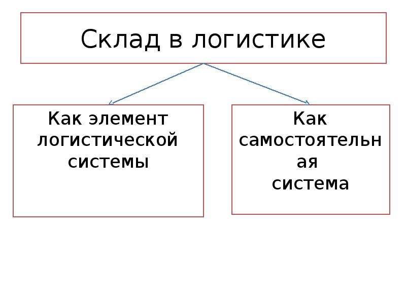 Склад в логистике
