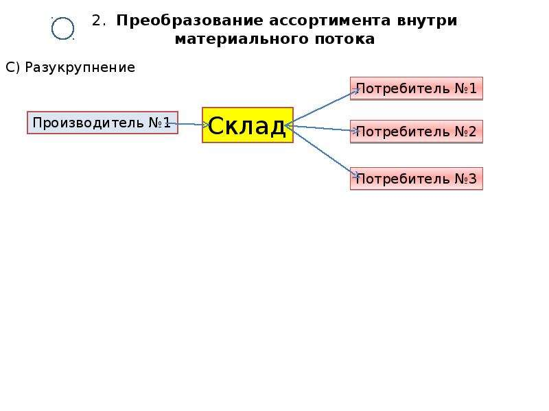 2. Преобразование ассортимента внутри материального потока