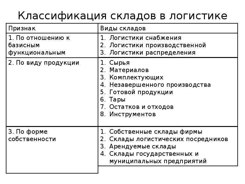 Классификация складов в логистике