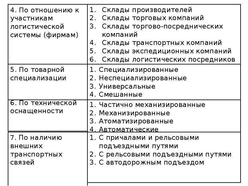 4. По отношению к участникам логистической системы (фирмам)
