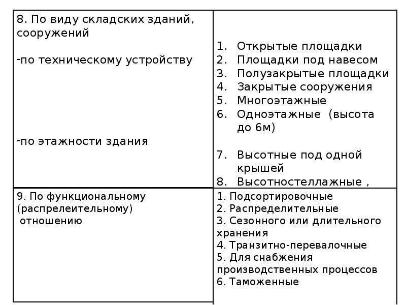 Склад как элемент логистической системы, слайд 26
