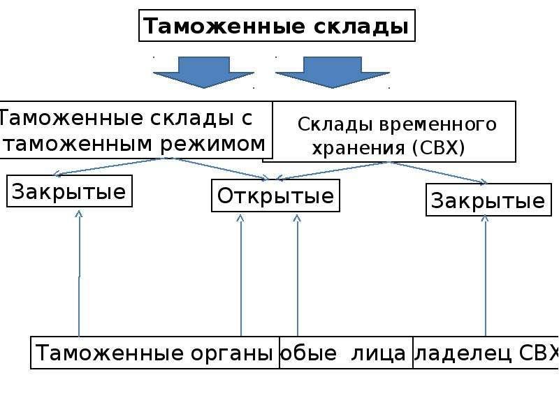 Склады временного хранения (CВХ)